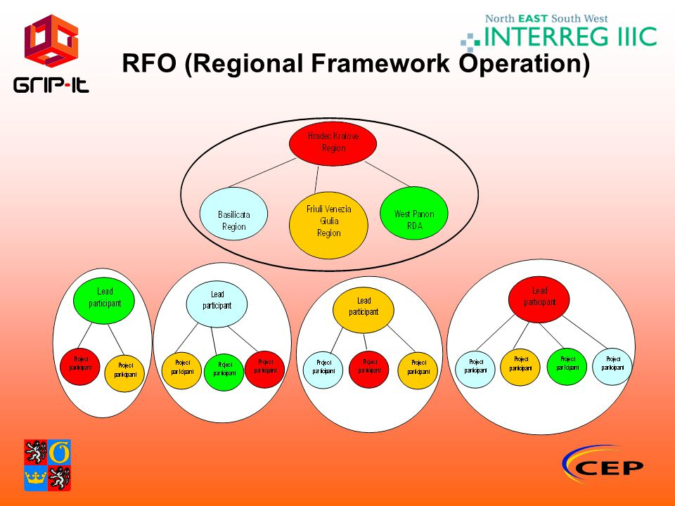 RFO (Regional Framework Operation)