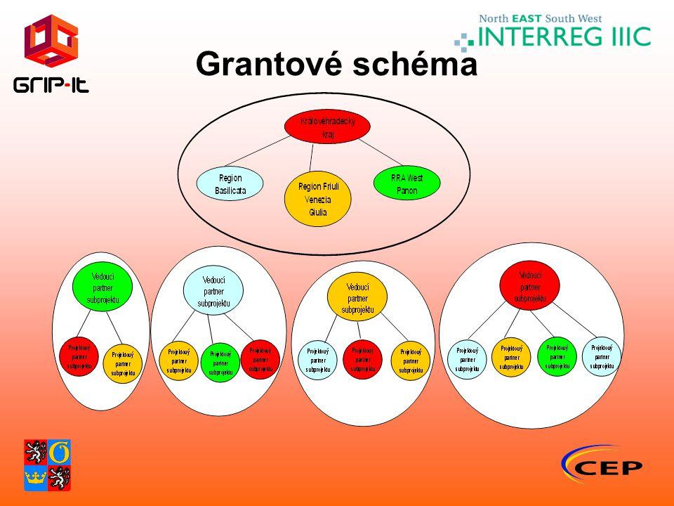 Grantové schéma