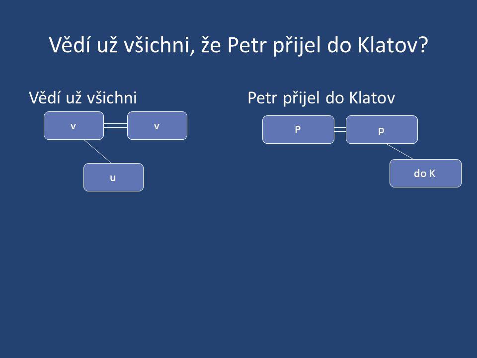Vědí už všichni, že Petr přijel do Klatov? Vědí už všichniPetr přijel do Klatov v u v P do K p