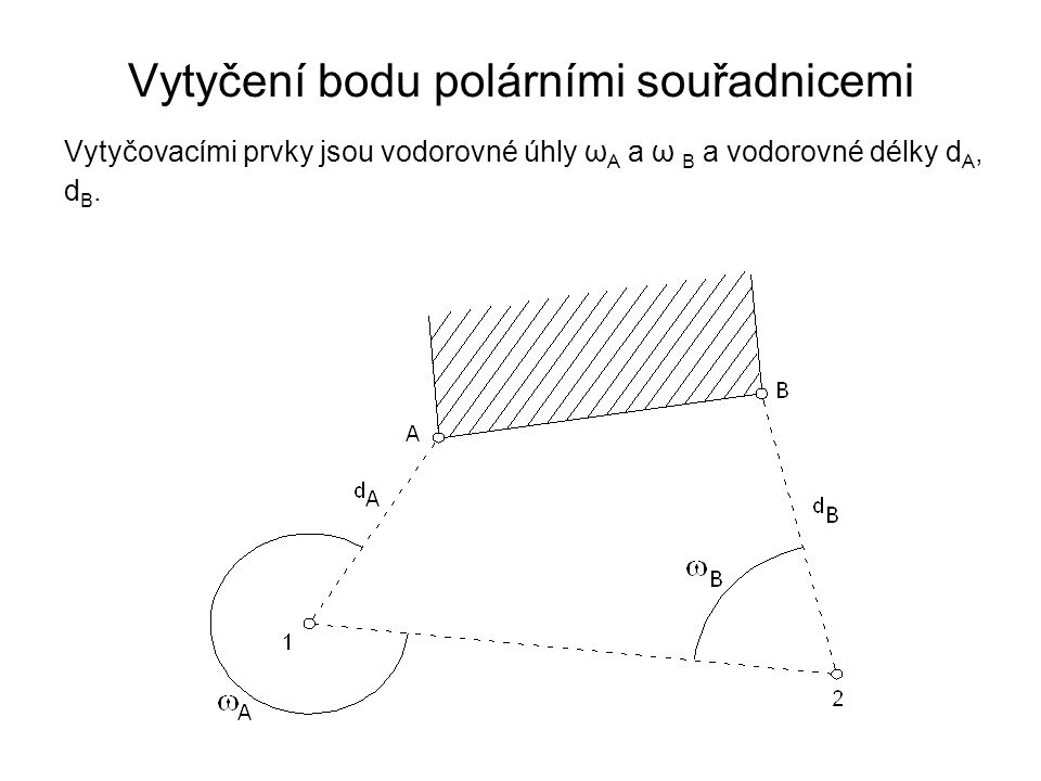 Vytyčení bodu polárními souřadnicemi Vytyčovacími prvky jsou vodorovné úhly ω A a ω B a vodorovné délky d A, d B.