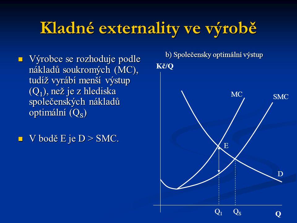 Kladné externality ve výrobě Q Kč/Q MC SMC Q1Q1 E QSQS D b) Společensky optimální výstup Výrobce se rozhoduje podle nákladů soukromých (MC), tudíž vyrábí menší výstup (Q 1 ), než je z hlediska společenských nákladů optimální (Q S ) Výrobce se rozhoduje podle nákladů soukromých (MC), tudíž vyrábí menší výstup (Q 1 ), než je z hlediska společenských nákladů optimální (Q S ) V bodě E je D > SMC.