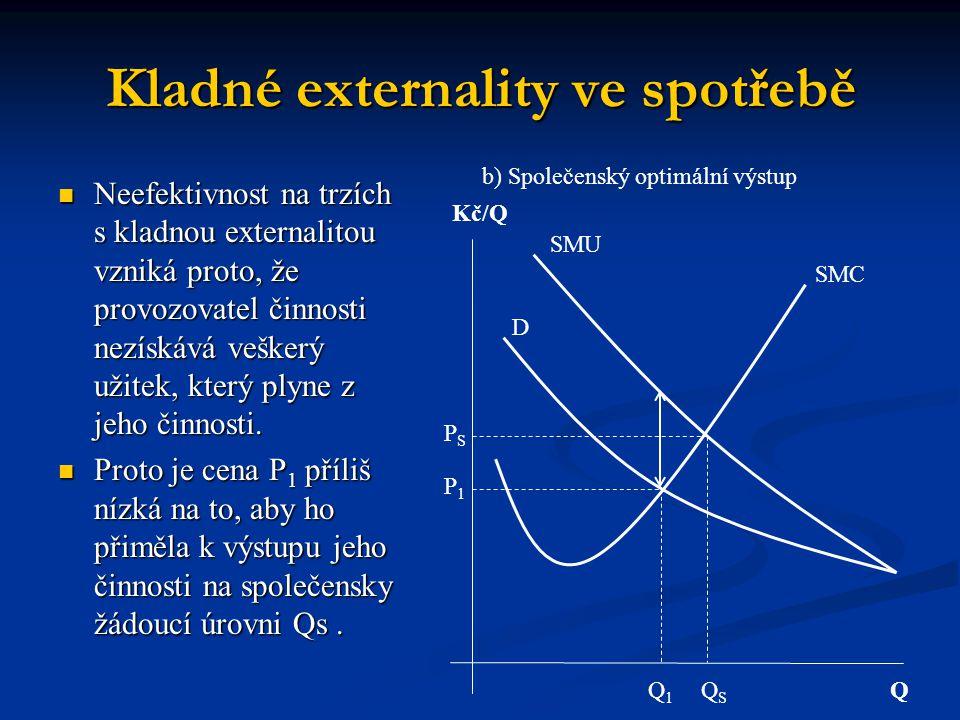 Kladné externality ve spotřebě QSQS Q1Q1 PSPS P1P1 SMC Q Kč/Q SMU D b) Společenský optimální výstup Neefektivnost na trzích s kladnou externalitou vzniká proto, že provozovatel činnosti nezískává veškerý užitek, který plyne z jeho činnosti.