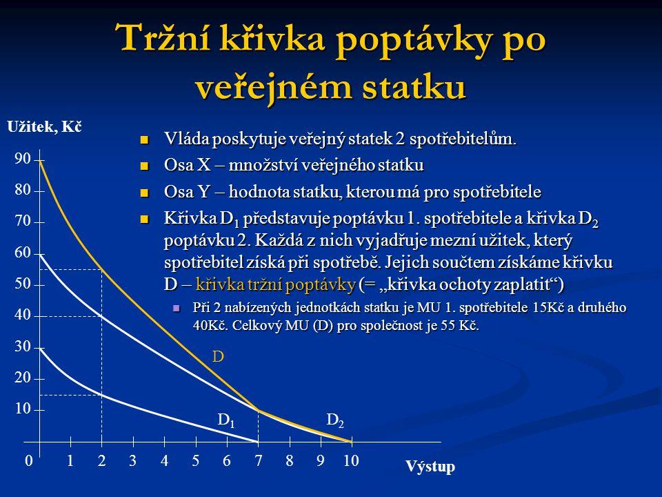 Tržní křivka poptávky po veřejném statku Vláda poskytuje veřejný statek 2 spotřebitelům. Vláda poskytuje veřejný statek 2 spotřebitelům. Osa X – množs