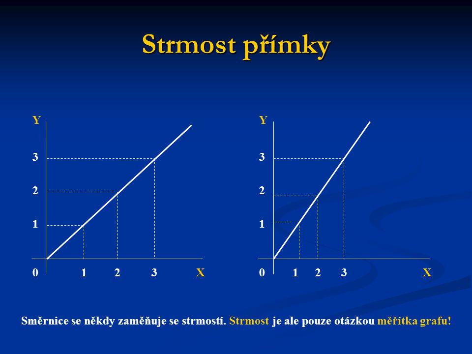 Strmost přímky Směrnice se někdy zaměňuje se strmostí. Strmost je ale pouze otázkou měřítka grafu! 03 3 X Y 21 2 1 0 3 X Y 31 2 1 2