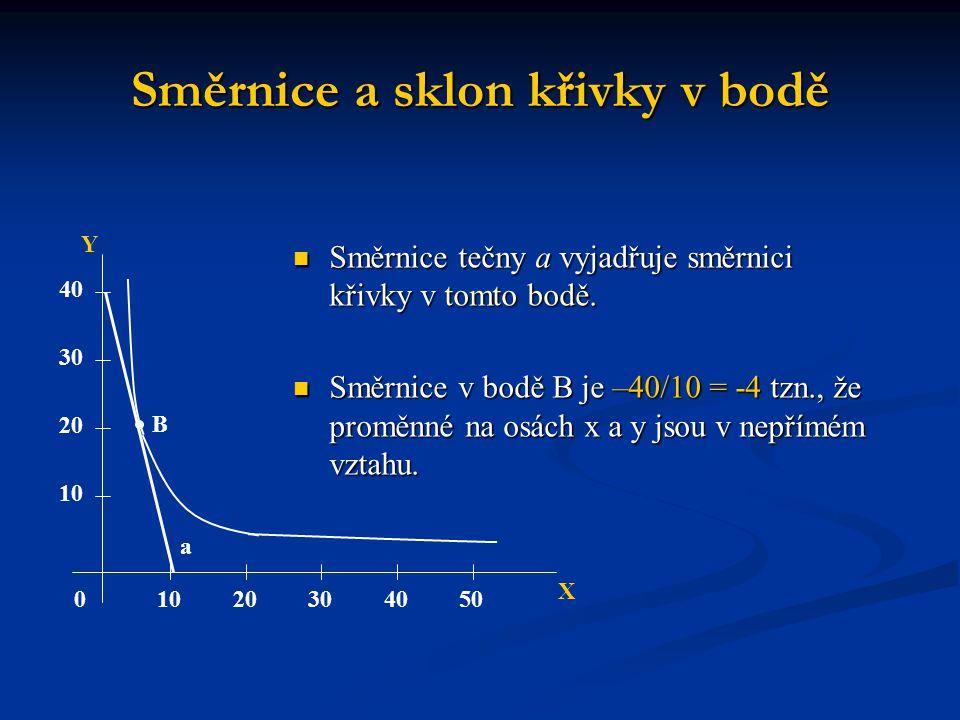 Směrnice a sklon křivky v bodě Směrnice tečny a vyjadřuje směrnici křivky v tomto bodě. Směrnice tečny a vyjadřuje směrnici křivky v tomto bodě. Směrn