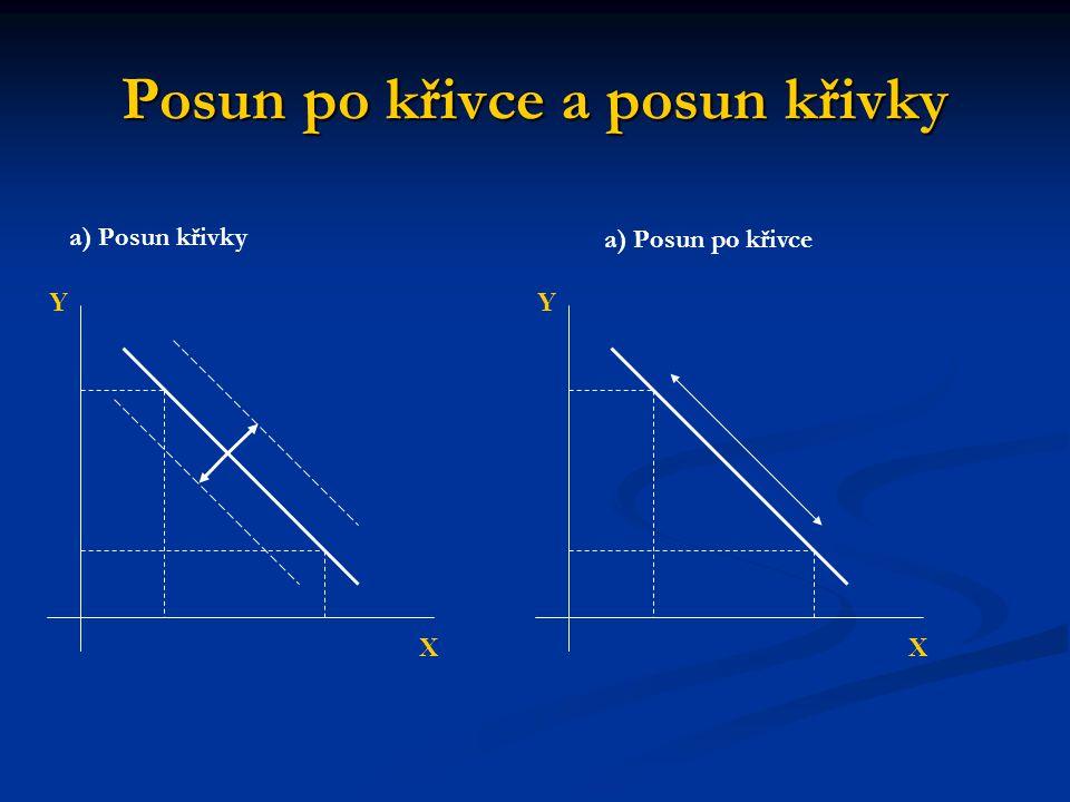 Posun po křivce a posun křivky X Y X Y a) Posun křivky a) Posun po křivce