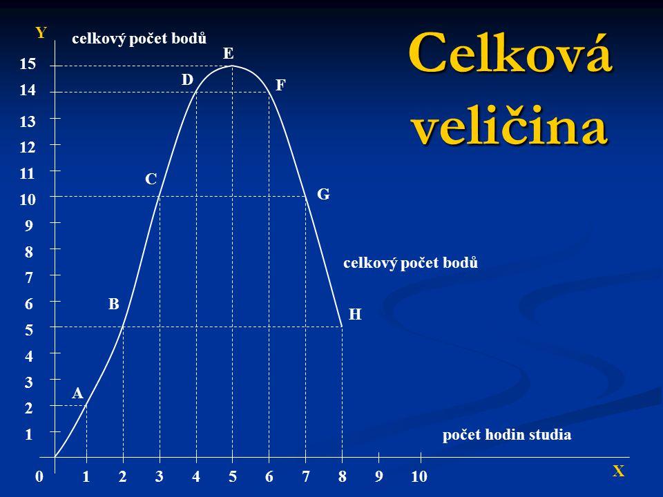 Celková veličina 1 2 3 4 5 6 7 8 9 10 11 12 13 14 15 012345678910 X Y celkový počet bodů počet hodin studia A B C D E F G H celkový počet bodů