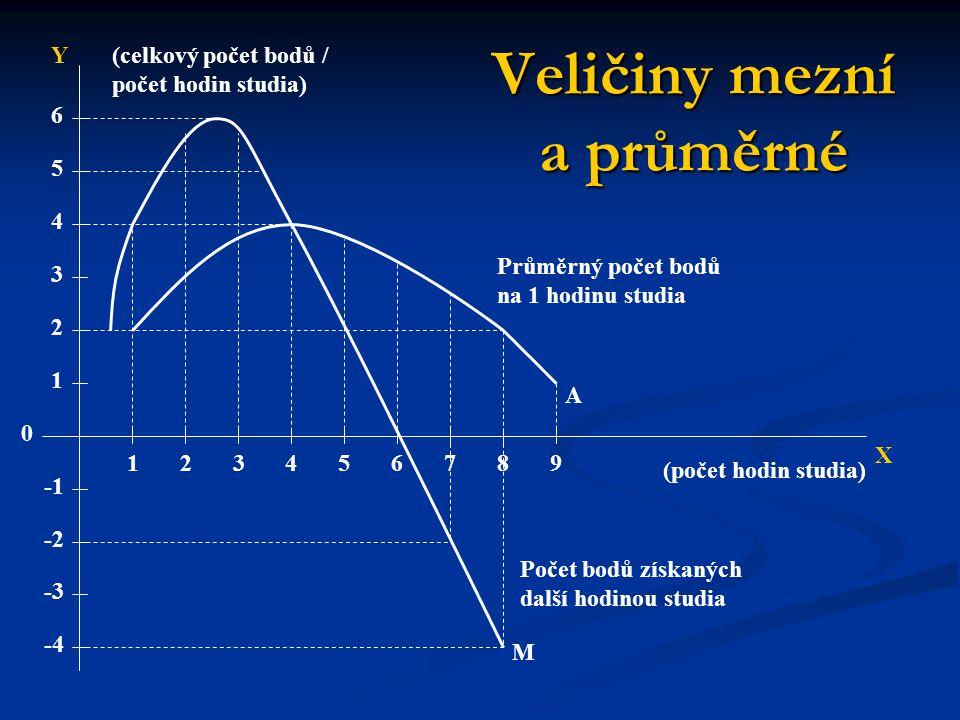 Veličiny mezní a průměrné 0 -2 -3 -4 1 2 3 4 5 6 123456789 X Y M Počet bodů získaných další hodinou studia (počet hodin studia) (celkový počet bodů /
