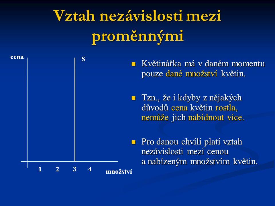 Směrnice a sklon přímky a křivky Směrnice a sklon přímky : Směrnice a sklon přímky : změna proměnné na vertikální ose (y) ku změně proměnné na horizontální ose (x) změna proměnné na vertikální ose (y) ku změně proměnné na horizontální ose (x) kladná směrnice : pokud je růst proměnné na ose x provázen růstem proměnné na ose y, mezi proměnnými je přímý vztah (obě se vyvíjejí ve stejném směru) kladná směrnice : pokud je růst proměnné na ose x provázen růstem proměnné na ose y, mezi proměnnými je přímý vztah (obě se vyvíjejí ve stejném směru) záporná směrnice : růst x vyvolá pokles y, mezi proměnnými je nepřímý vztah (vyvíjejí se protisměrně) záporná směrnice : růst x vyvolá pokles y, mezi proměnnými je nepřímý vztah (vyvíjejí se protisměrně)