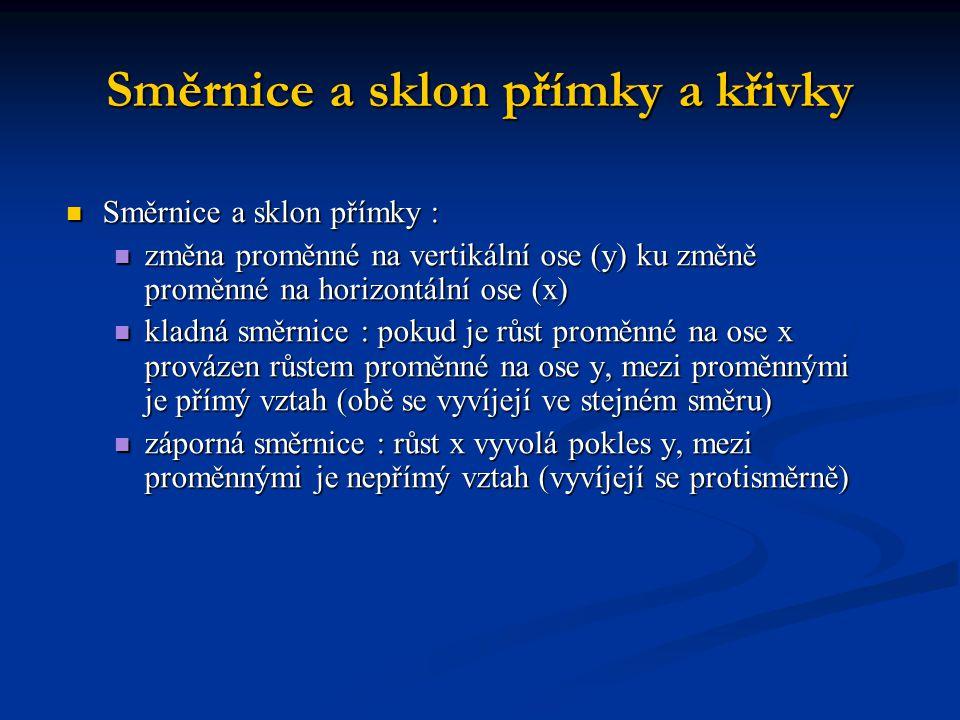 Směrnice přímky 01020 10 15 a) Kladná směrnice přímky X Y 5 10 5 A B směrnice = 5/10 = 0,5 01020 10 15 b) Záporná směrnice přímky X Y 5 10 5 C D směrnice = -5/10 = -0,5