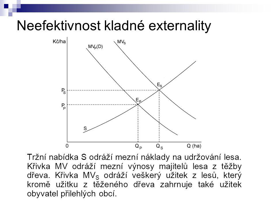 Neefektivnost kladné externality Tržní nabídka S odráží mezní náklady na udržování lesa. Křivka MV odráží mezní výnosy majitelů lesa z těžby dřeva. Kř