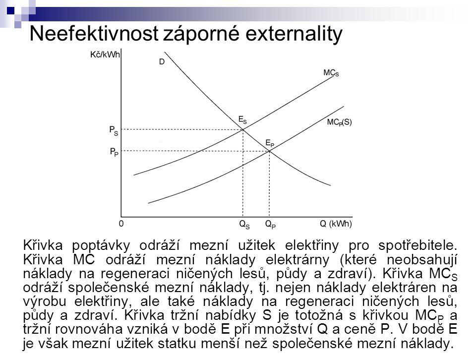 Neefektivnost záporné externality Křivka poptávky odráží mezní užitek elektřiny pro spotřebitele. Křivka MC odráží mezní náklady elektrárny (které neo