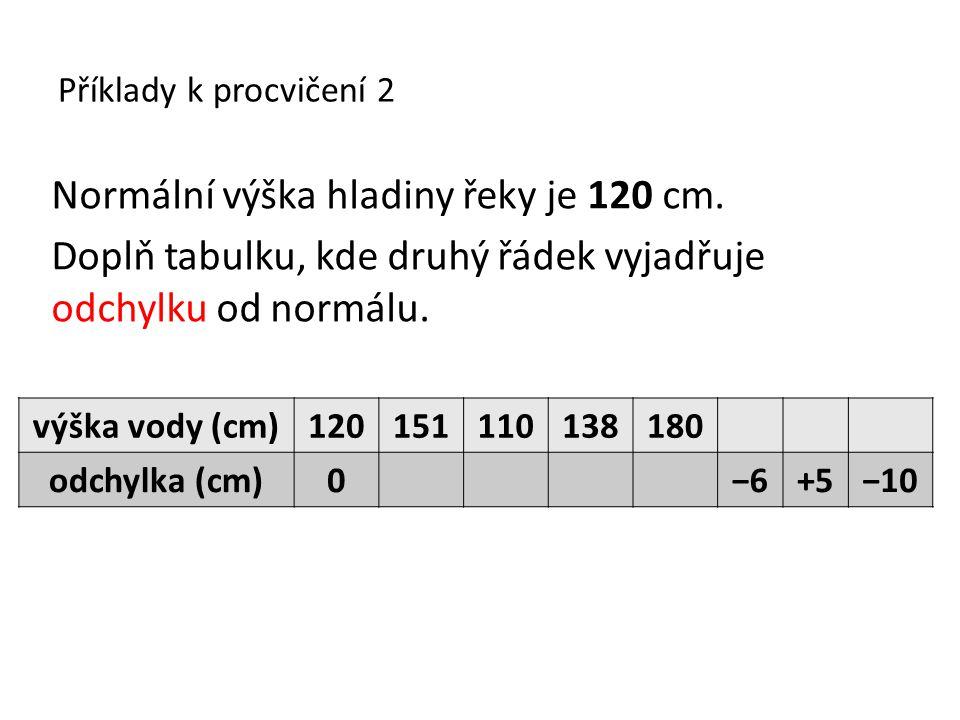 Příklady k procvičení 2 Normální výška hladiny řeky je 120 cm. Doplň tabulku, kde druhý řádek vyjadřuje odchylku od normálu. výška vody (cm)1201511101