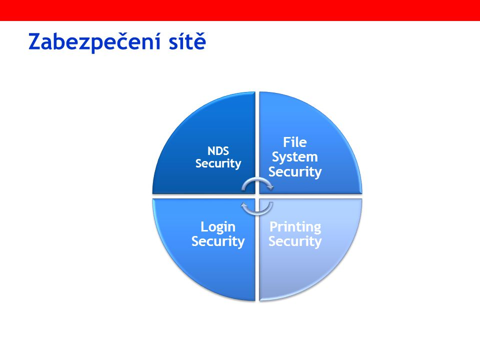 Zabezpečení sítě NDS Security File System Security Printing Security Login Security