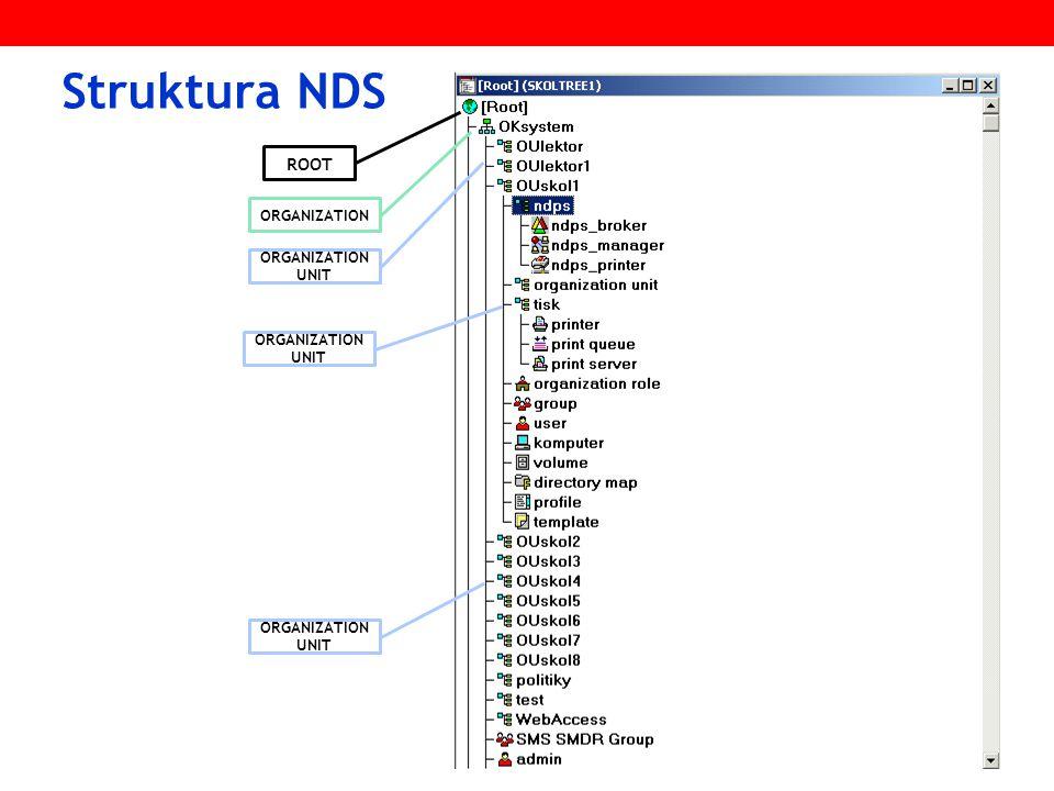 ROOT ORGANIZATION ORGANIZATION UNIT Struktura NDS