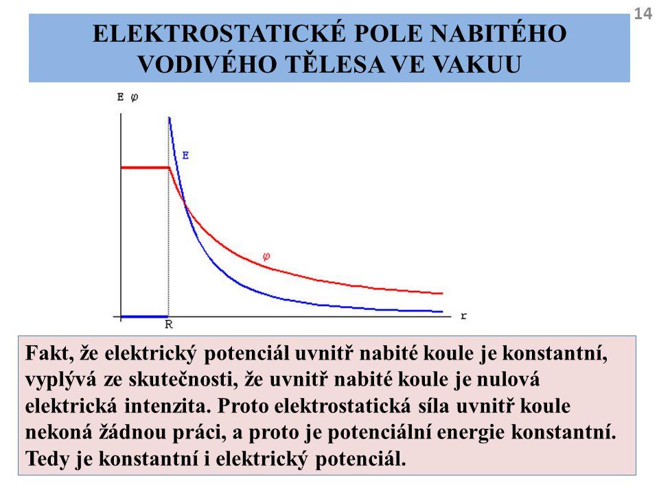 14 ELEKTROSTATICKÉ POLE NABITÉHO VODIVÉHO TĚLESA VE VAKUU Fakt, že elektrický potenciál uvnitř nabité koule je konstantní, vyplývá ze skutečnosti, že