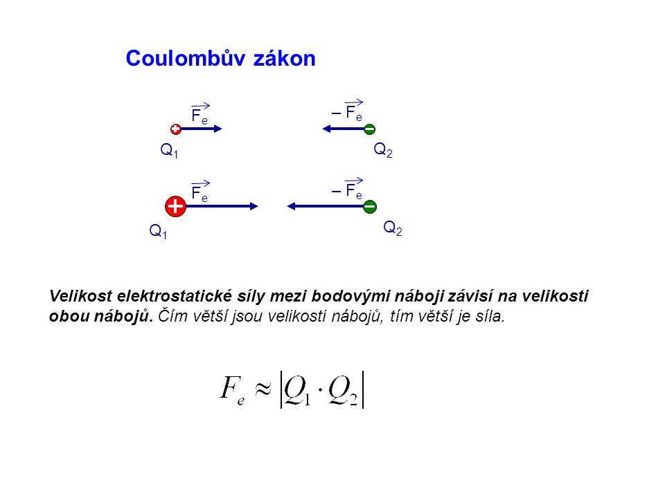 Coulombův zákon FeFe – F e FeFe Velikost elektrostatické síly mezi bodovými náboji závisí na velikosti obou nábojů. Čím větší jsou velikosti nábojů, t