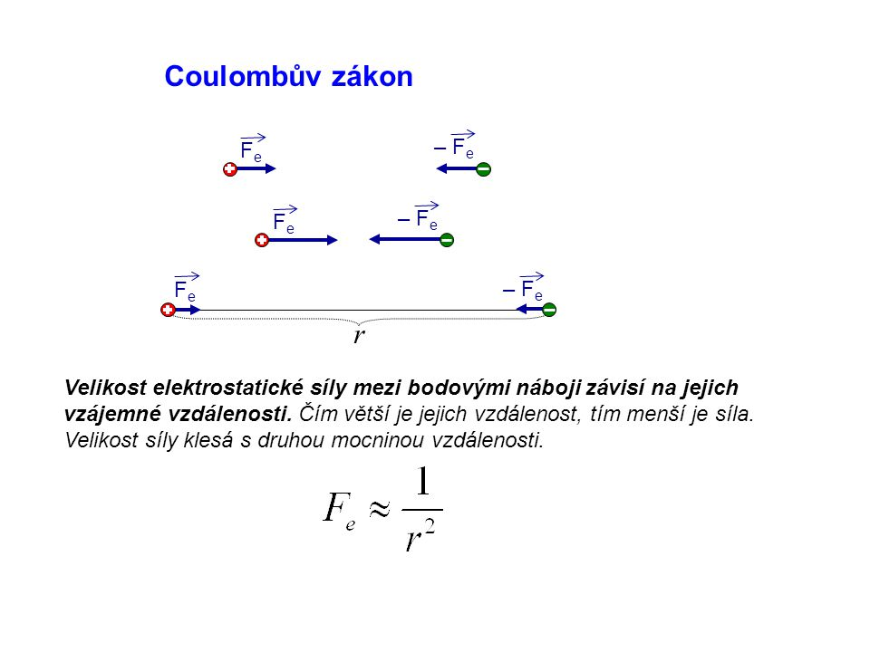 r Coulombův zákon FeFe – F e FeFe FeFe Velikost elektrostatické síly mezi bodovými náboji závisí na jejich vzájemné vzdálenosti.