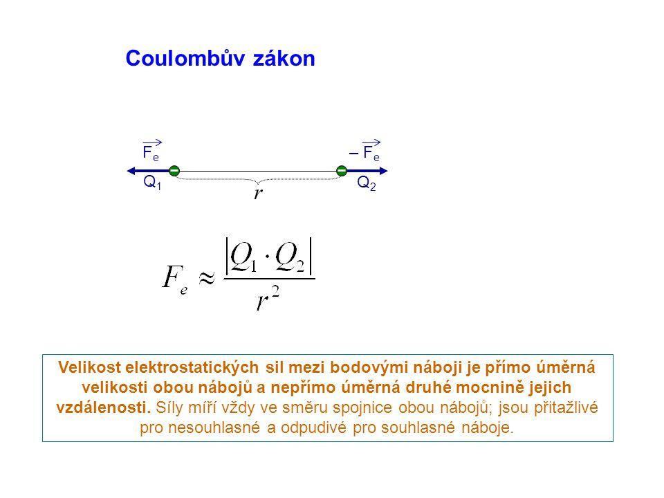 Coulombův zákon FeFe – F e Q1Q1 Q2Q2 r Velikost elektrostatických sil mezi bodovými náboji je přímo úměrná velikosti obou nábojů a nepřímo úměrná druhé mocnině jejich vzdálenosti.