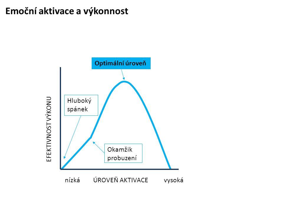 Emoční aktivace a výkonnost Okamžik probuzení Hluboký spánek Optimální úroveň nízká EFEKTIVNOST VÝKONU ÚROVEŇ AKTIVACEvysoká