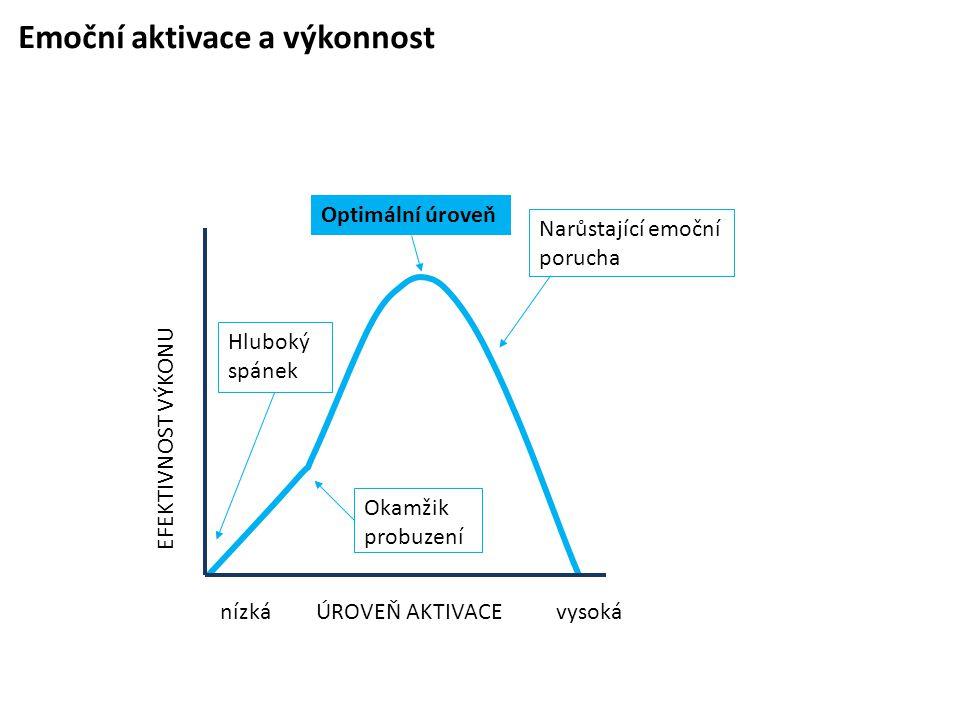Emoční aktivace a výkonnost Okamžik probuzení Hluboký spánek Narůstající emoční porucha nízká EFEKTIVNOST VÝKONU ÚROVEŇ AKTIVACEvysoká Optimální úrove