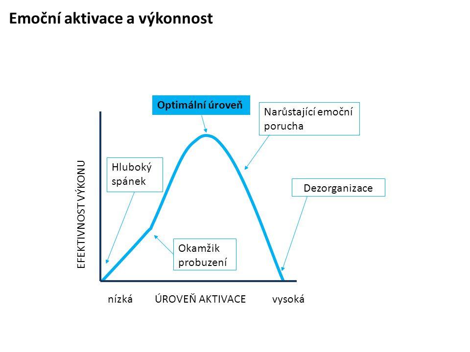 Emoční aktivace a výkonnost Okamžik probuzení Hluboký spánek Narůstající emoční porucha nízká EFEKTIVNOST VÝKONU ÚROVEŇ AKTIVACEvysoká Dezorganizace O