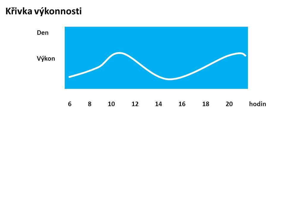 Křivka výkonnosti 6 8 10 12 14 16 18 20 hodin Den Výkon