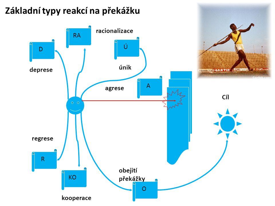 Základní typy reakcí na překážku deprese D Cíl O obejití překážky Ú únik RA racionalizace KO kooperace R regrese agrese A