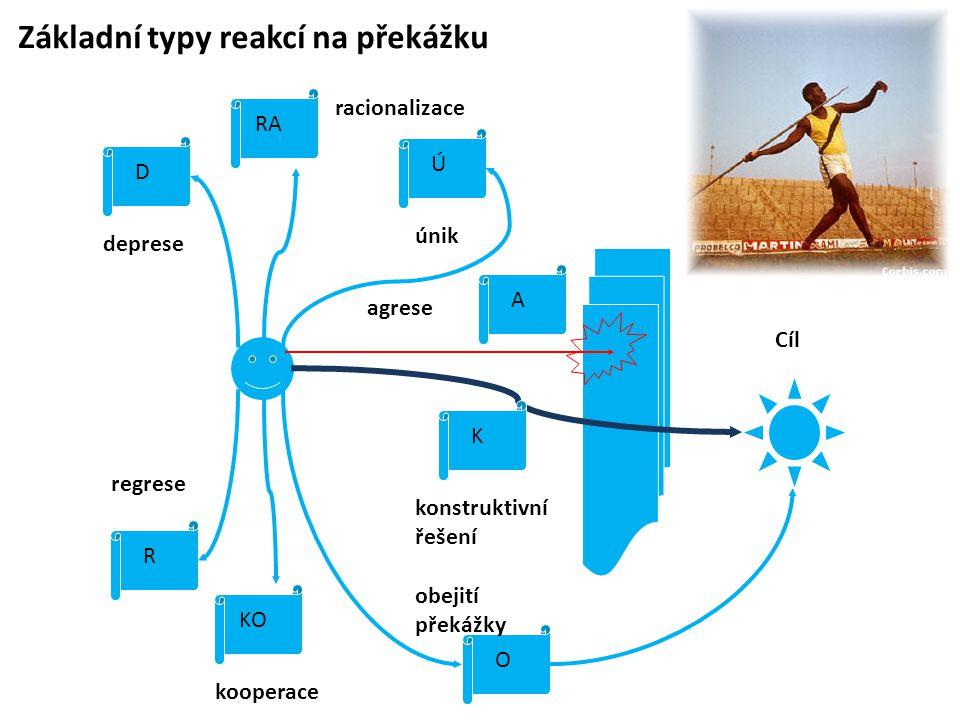Základní typy reakcí na překážku deprese D Cíl O obejití překážky Ú únik RA racionalizace KO kooperace R regrese K konstruktivní řešení agrese A
