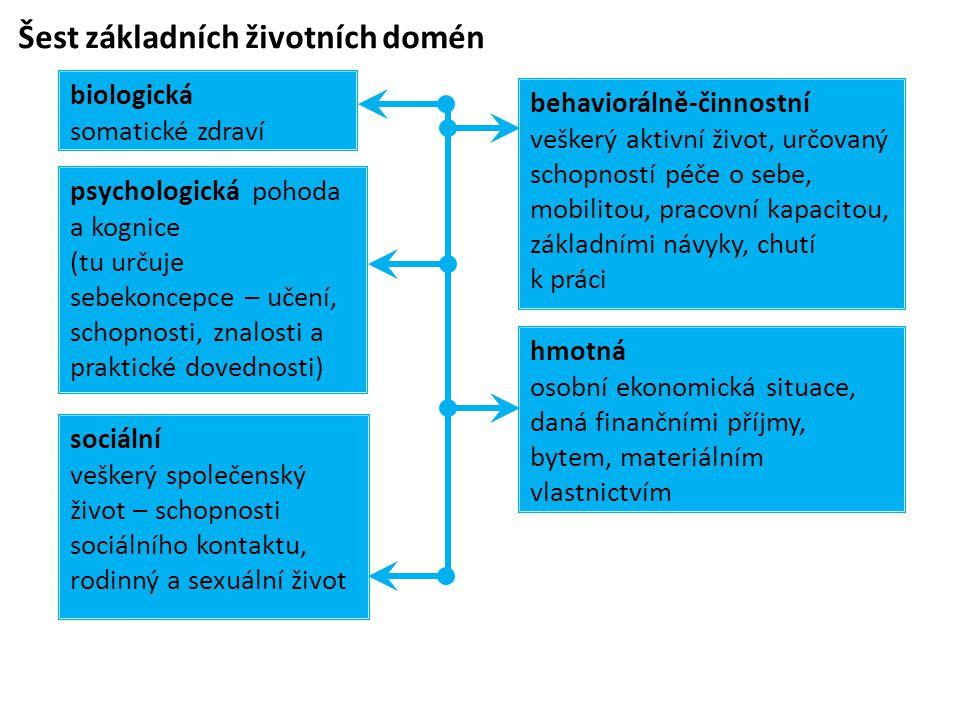 Šest základních životních domén strukturální životní význam, určovaný společenským postavením a názory na společnost psychologická pohoda a kognice (tu určuje sebekoncepce – učení, schopnosti, znalosti a praktické dovednosti) hmotná osobní ekonomická situace, daná finančními příjmy, bytem, materiálním vlastnictvím sociální veškerý společenský život – schopnosti sociálního kontaktu, rodinný a sexuální život behaviorálně-činnostní veškerý aktivní život, určovaný schopností péče o sebe, mobilitou, pracovní kapacitou, základními návyky, chutí k práci biologická somatické zdraví