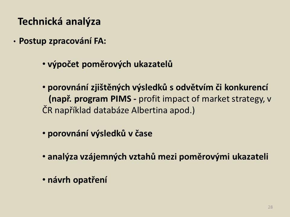 Technická analýza Postup zpracování FA: výpočet poměrových ukazatelů porovnání zjištěných výsledků s odvětvím či konkurencí (např. program PIMS - prof