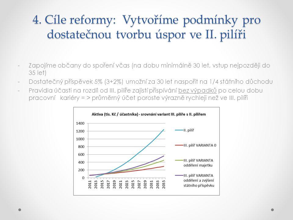 4.Cíle reformy: Vytvoříme podmínky pro dostatečnou tvorbu úspor ve II.