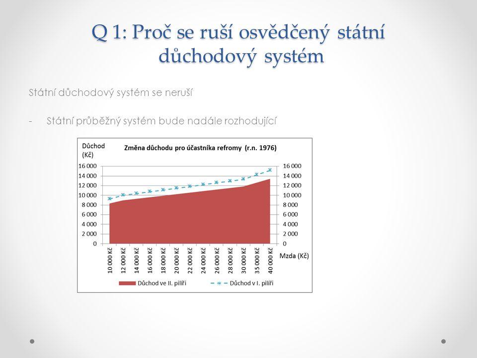 Q 1: Proč se ruší osvědčený státní důchodový systém Státní důchodový systém se neruší -Státní průběžný systém bude nadále rozhodující