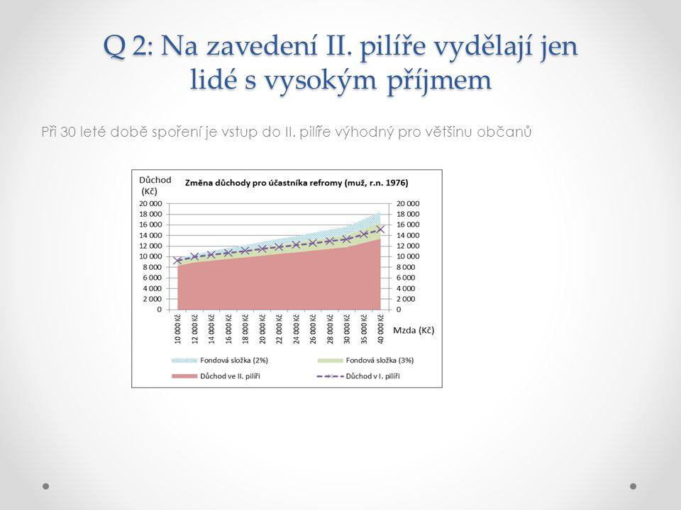 Q 2: Na zavedení II.