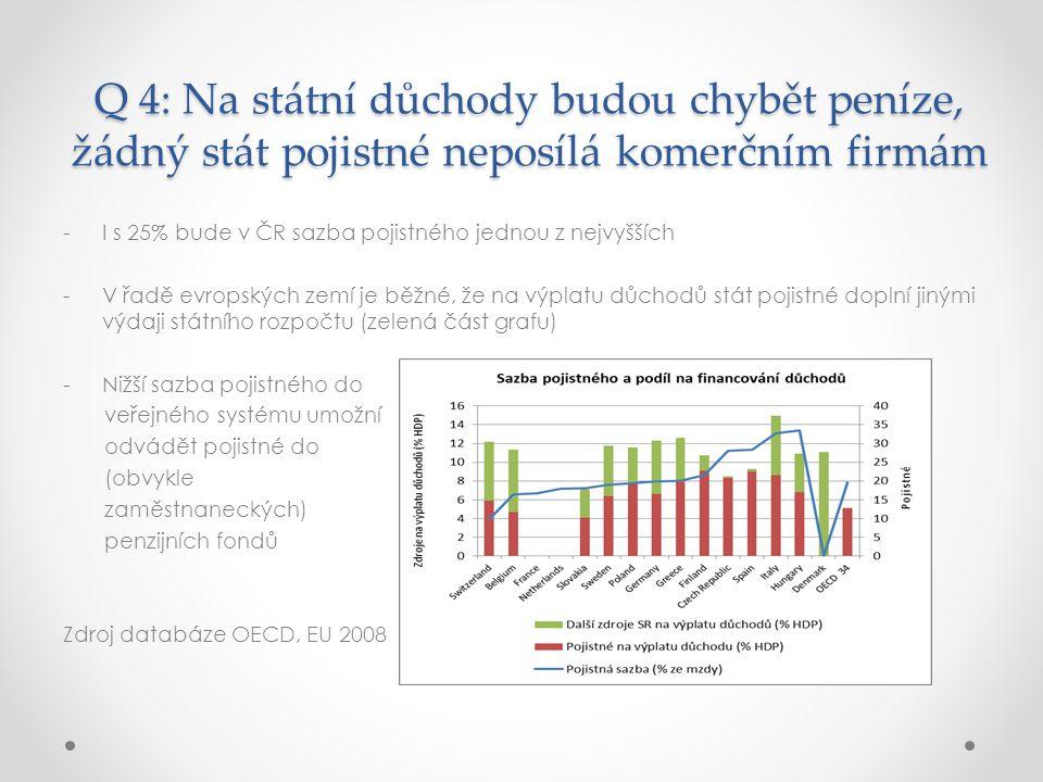 Q 4: Na státní důchody budou chybět peníze, žádný stát pojistné neposílá komerčním firmám -I s 25% bude v ČR sazba pojistného jednou z nejvyšších -V řadě evropských zemí je běžné, že na výplatu důchodů stát pojistné doplní jinými výdaji státního rozpočtu (zelená část grafu) -Nižší sazba pojistného do veřejného systému umožní odvádět pojistné do (obvykle zaměstnaneckých) penzijních fondů Zdroj databáze OECD, EU 2008