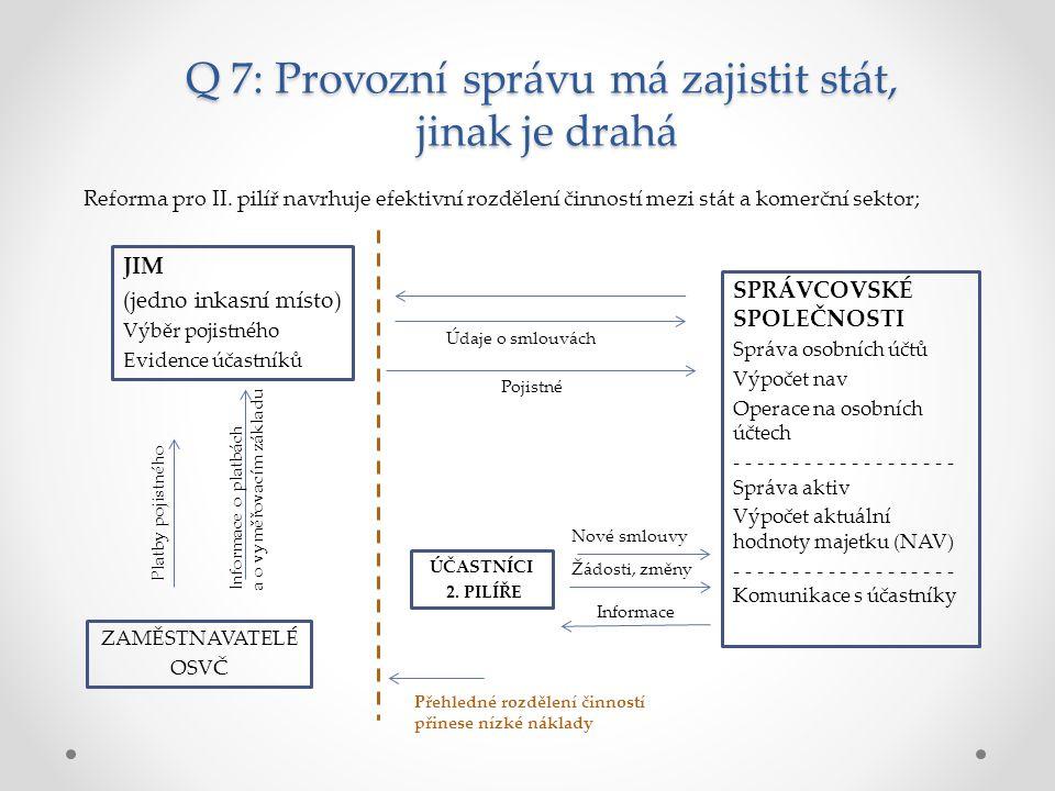 JIM (jedno inkasní místo) Výběr pojistného Evidence účastníků SPRÁVCOVSKÉ SPOLEČNOSTI Správa osobních účtů Výpočet nav Operace na osobních účtech - - - - - - - - - - - - - - - - - - - Správa aktiv Výpočet aktuální hodnoty majetku (NAV) - - - - - - - - - - - - - - - - - - - Komunikace s účastníky ÚČASTNÍCI 2.