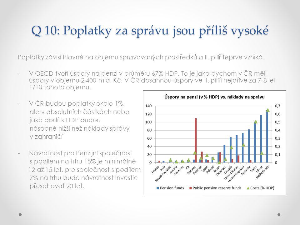 Q 10: Poplatky za správu jsou příliš vysoké Poplatky závisí hlavně na objemu spravovaných prostředků a II.