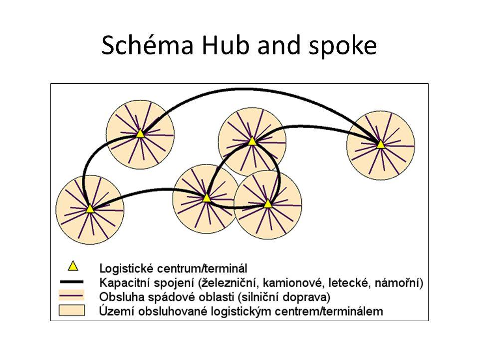Schéma Hub and spoke
