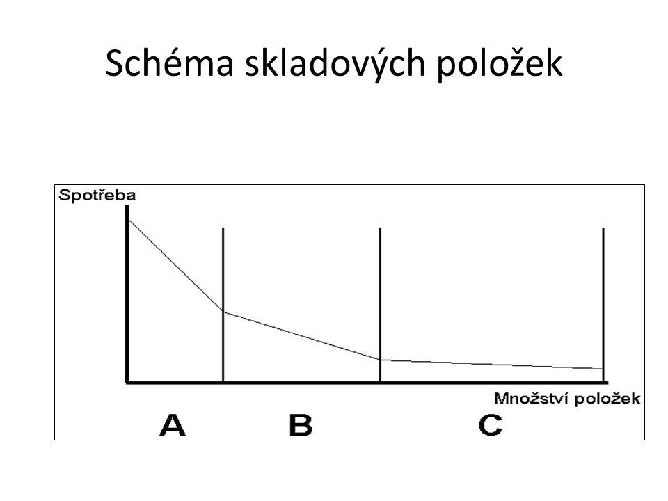 Schéma skladových položek