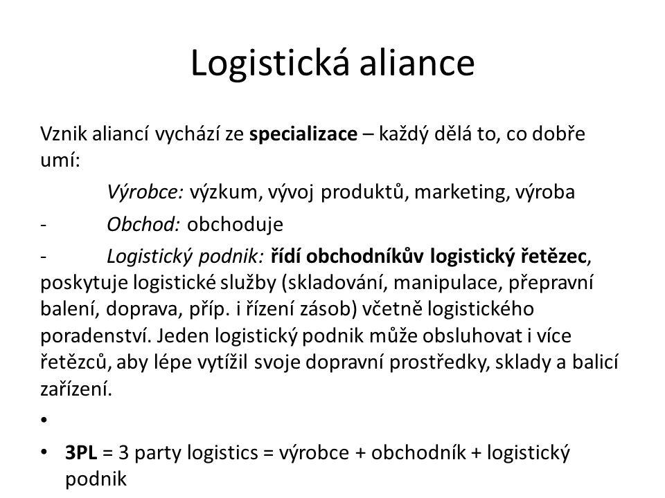Logistická aliance Vznik aliancí vychází ze specializace – každý dělá to, co dobře umí: Výrobce: výzkum, vývoj produktů, marketing, výroba -Obchod: ob