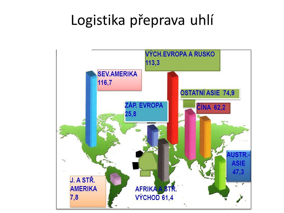 Logistika přeprava uhlí ZÁP. EVROPA 25,8 ZÁP. EVROPA 25,8 VÝCH.EVROPA A RUSKO 113,3 SEV.AMERIKA 116,7 SEV.AMERIKA 116,7 J. A STŘ. AMERIKA 7,8 J. A STŘ