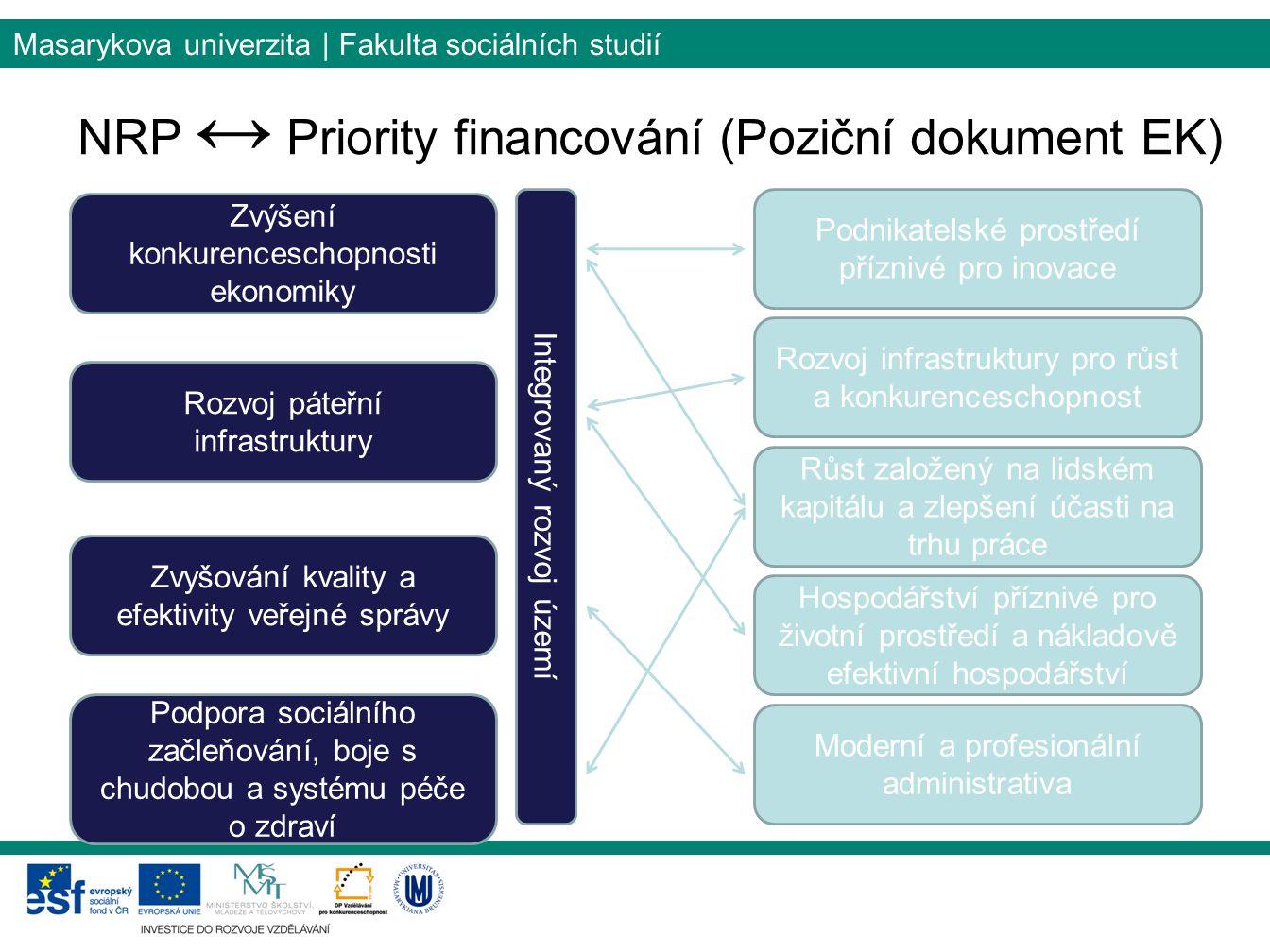 Masarykova univerzita | Fakulta sociálních studií NRP ↔ Priority financování (Poziční dokument EK) Zvýšení konkurenceschopnosti ekonomiky Rozvoj páteř