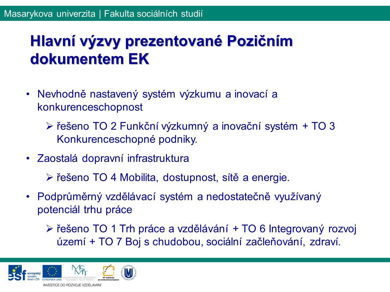 Masarykova univerzita | Fakulta sociálních studií Nevhodně nastavený systém výzkumu a inovací a konkurenceschopnost  řešeno TO 2 Funkční výzkumný a i