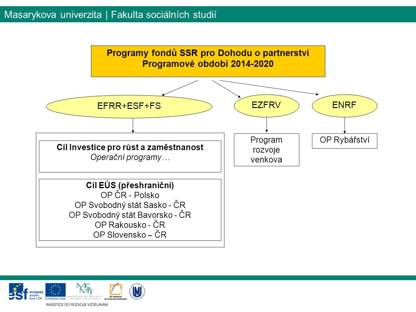 Masarykova univerzita | Fakulta sociálních studií Programy fondů SSR pro Dohodu o partnerství Programové období 2014-2020 EFRR+ESF+FS EZFRV ENRF Progr