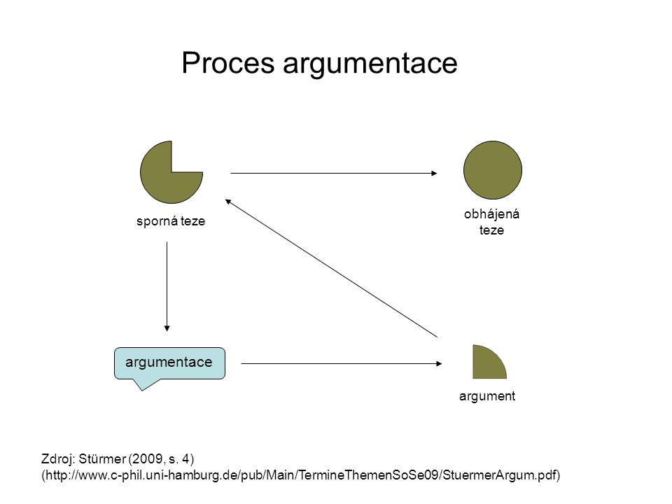 argumentace sporná teze Proces argumentace Zdroj: Stürmer (2009, s. 4) (http://www.c-phil.uni-hamburg.de/pub/Main/TermineThemenSoSe09/StuermerArgum.pd