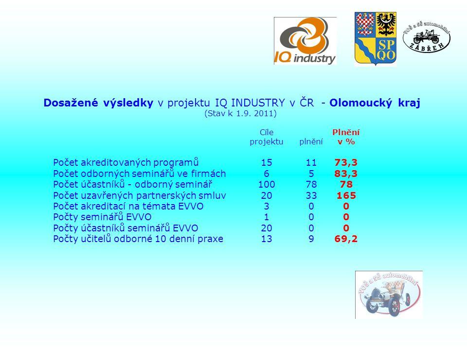 Dosažené výsledky v projektu IQ INDUSTRY v ČR - Olomoucký kraj (Stav k 1.9.