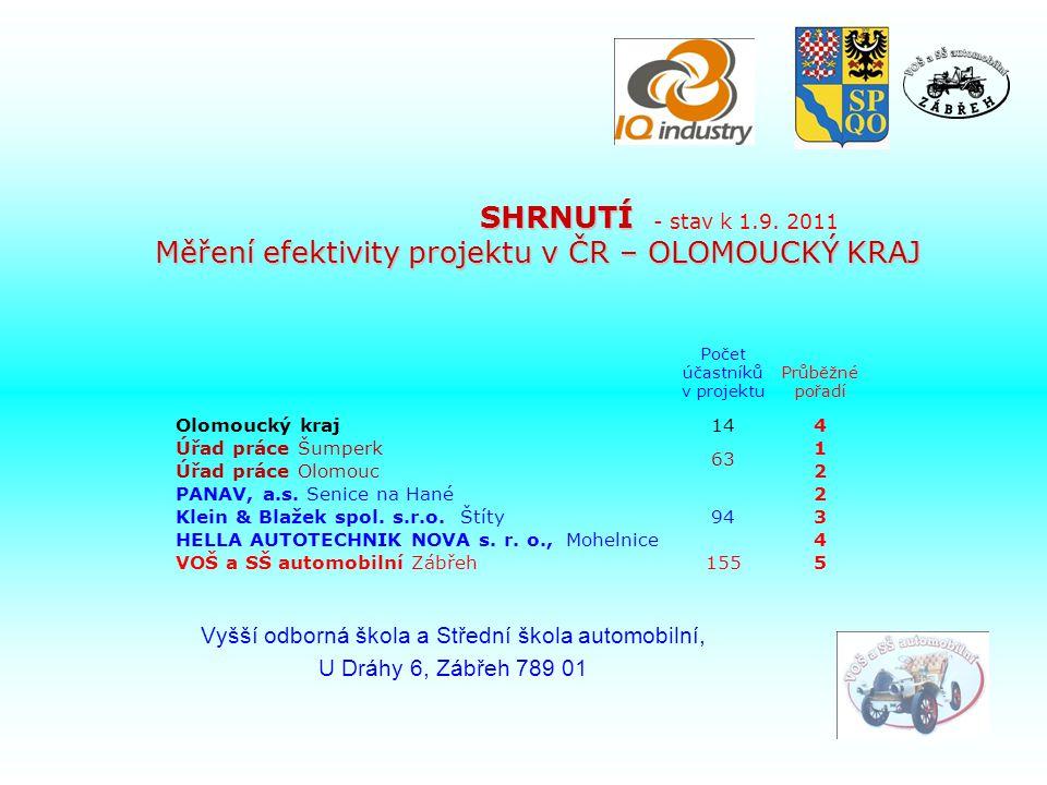 SHRNUTÍ Měření efektivity projektu v ČR – OLOMOUCKÝ KRAJ Počet účastníků v projektu Průběžné pořadí Olomoucký kraj144 Úřad práce Šumperk 63 1 Úřad práce Olomouc2 PANAV, a.s.