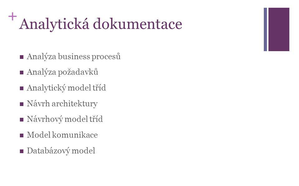 + Analytická dokumentace Analýza business procesů Analýza požadavků Analytický model tříd Návrh architektury Návrhový model tříd Model komunikace Data