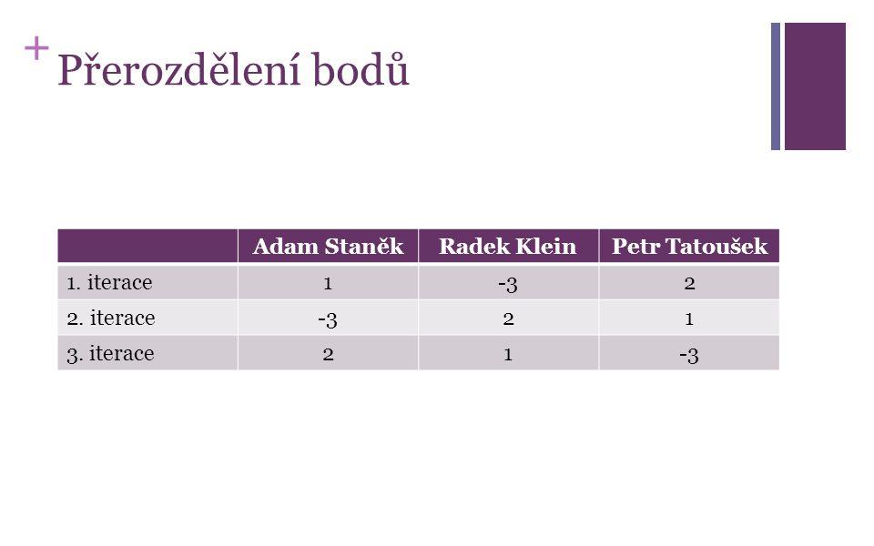 + Přerozdělení bodů Adam StaněkRadek KleinPetr Tatoušek 1. iterace1-32 2. iterace-321 3. iterace21-3
