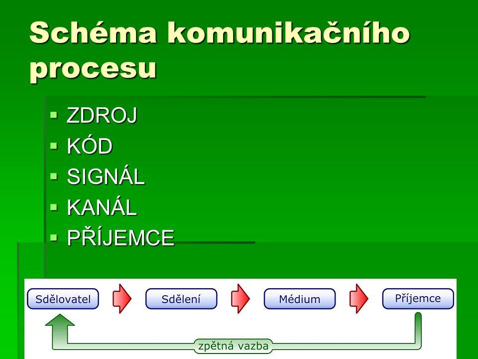 Schéma komunikačního procesu  ZDROJ  KÓD  SIGNÁL  KANÁL  PŘÍJEMCE